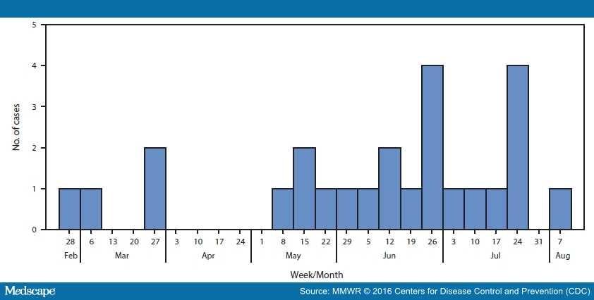 Homosexual statistics cdc vaccination