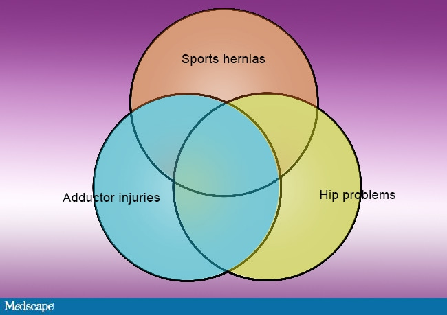 Sports Hernias  Adductor Injuries  And Hip Problems Are Linked