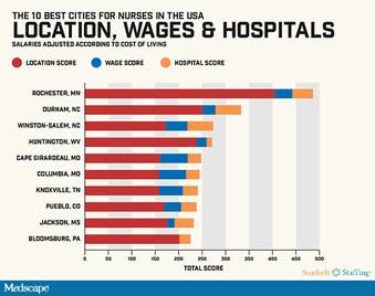 The Best Cities for Nursing Jobs