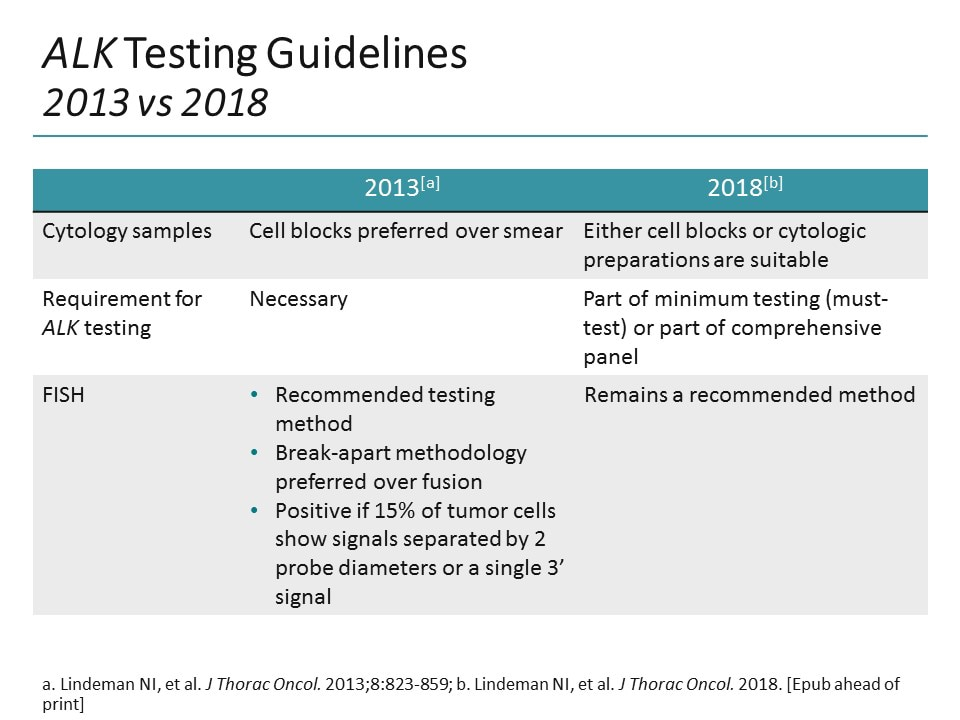Understanding the Updated Guidelines for ALK Testing in NSCLC