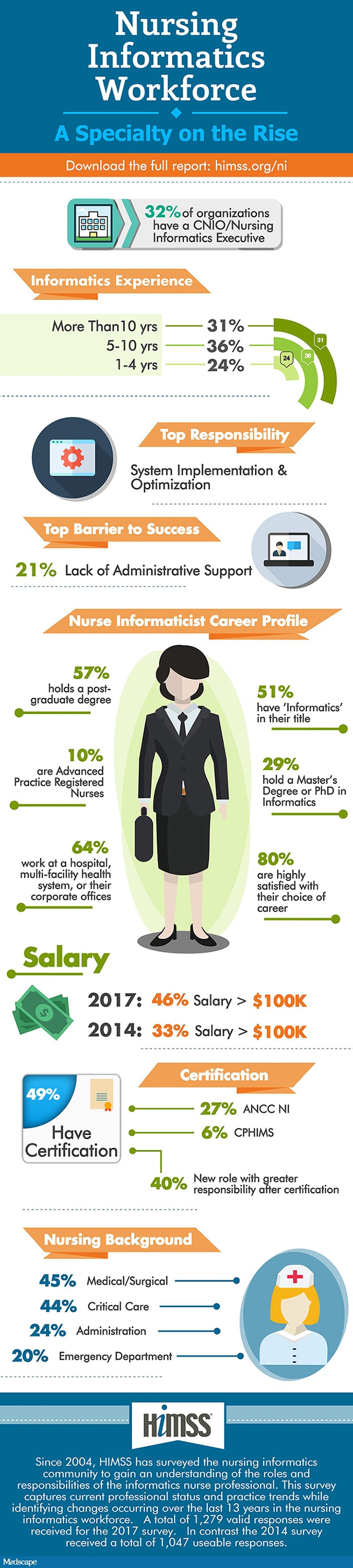 What Do Informatics Nurses Do