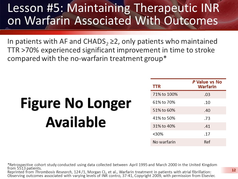 NOACs and New Frontiers in Anticoagulation Management