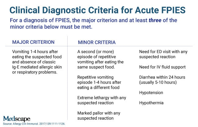 An Infant With Acute Fpies The New Guidelines