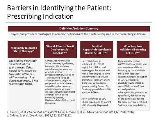 improving appropriate access to pcsk9 inhibitors