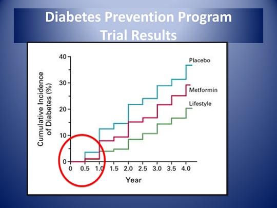 diabetes en países de bajos y medianos ingresos con zika