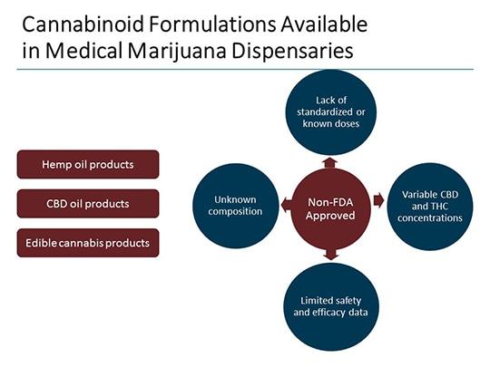 Pharmaceutical- vs Dispensary-Sourced Cannabinoids: What's