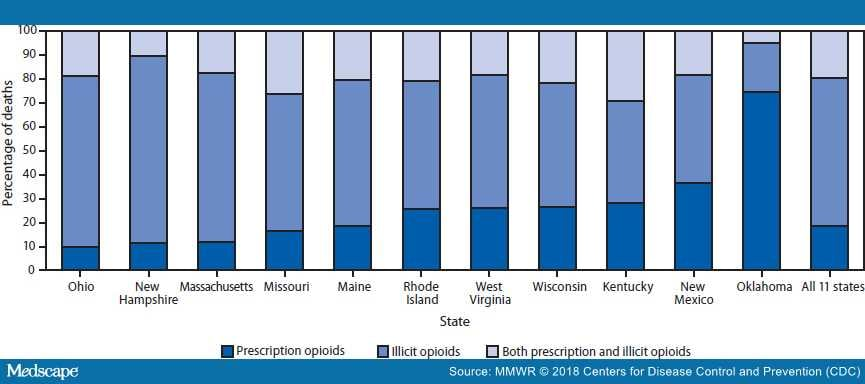 Opportunities to Prevent Opioid Overdose Deaths