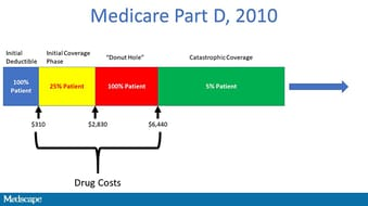 Medicare Part D >> Down The Medicare Part D Rabbit Hole