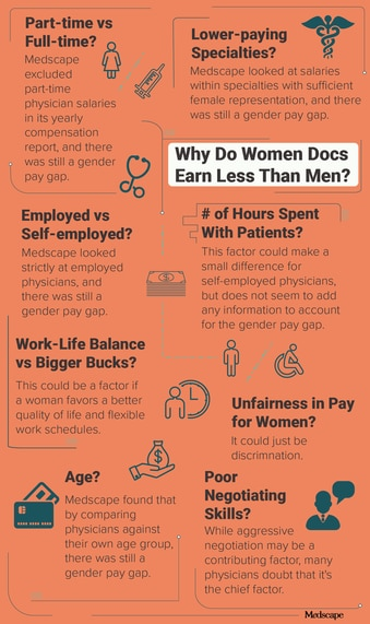 What's the Real Reason Women Docs Earn Less Than Men?