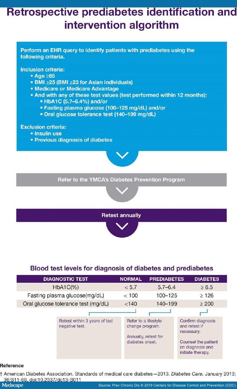 hiperthecosis emedicina diabetes