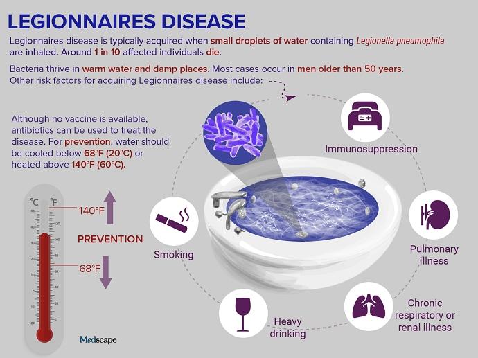 Trending Clinical Topic: Legionnaires Disease