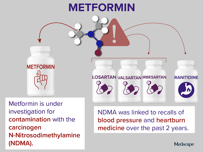 Trending Clinical Topic: Metformin