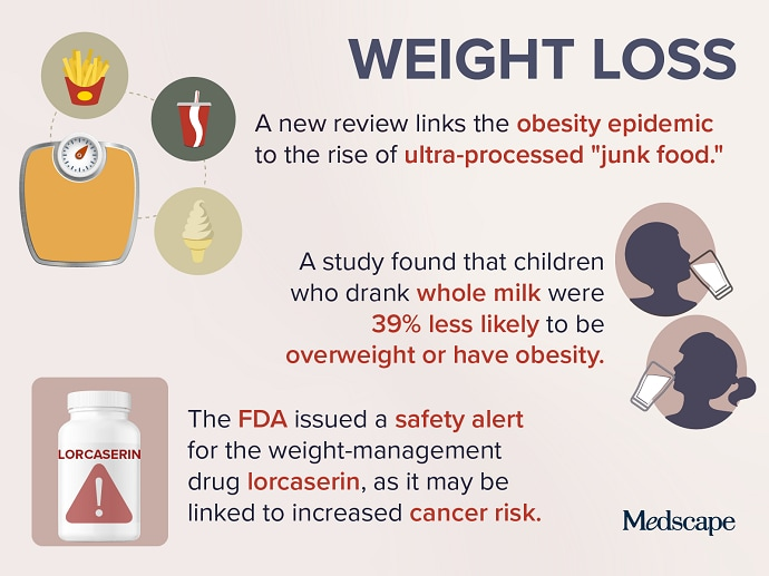 Trending Clinical Topic: Weight Loss