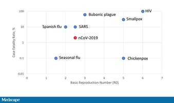 coronavirus fatality percentage
