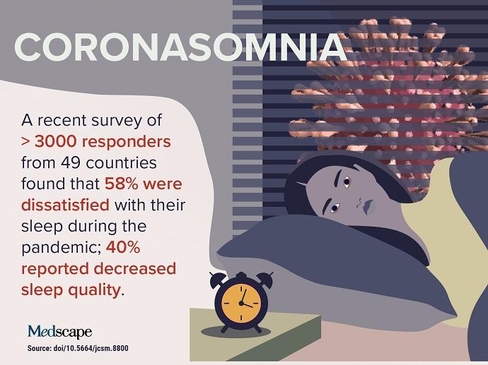 Trending Clinical Topic: Coronasomnia