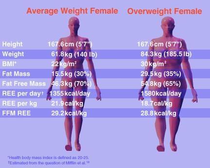 Lose 5 body fat in a week