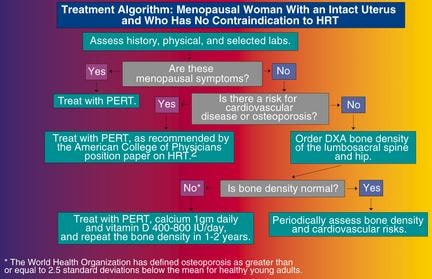 Hormone Replacement Therapy and Osteoporosis