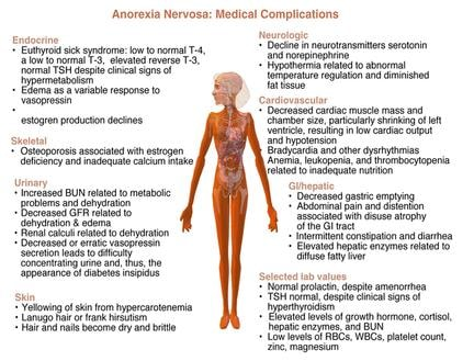 what s new in the treatment of anorexia nervosa and bulimia