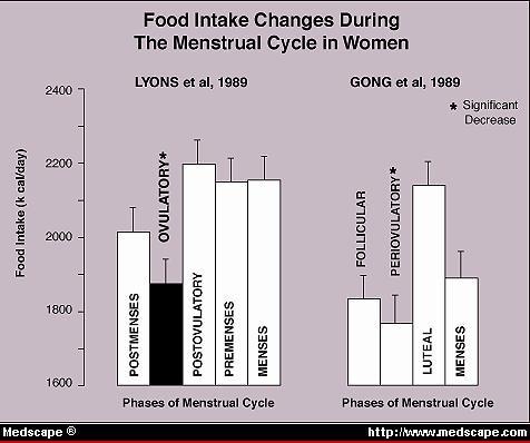 The Effect Of Estrogen On Appetite