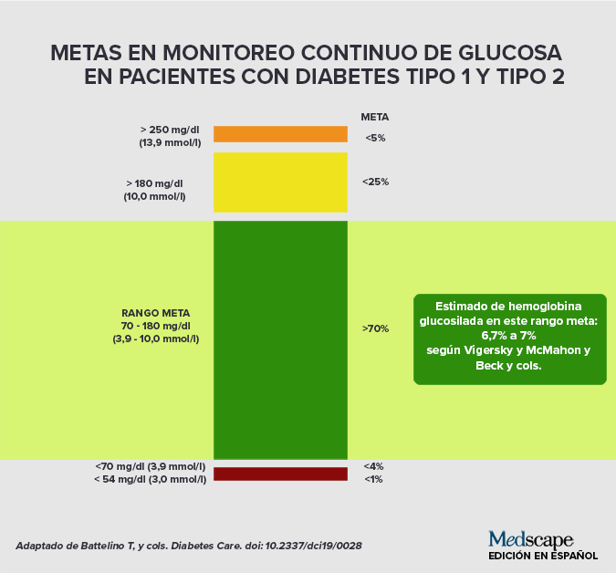 asociación americana de diabetes pediatría