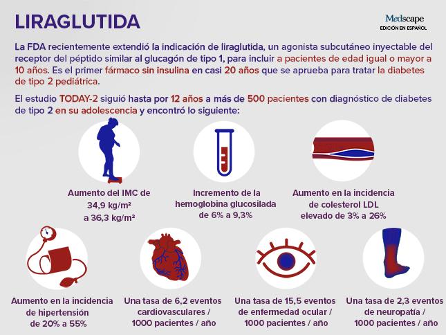 buenas pautas para el tratamiento de la diabetes liraglutida