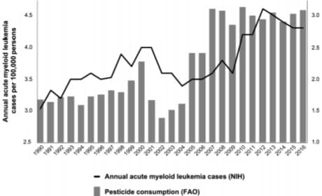 Exposition professionnelle aux pesticides et leucémie aiguë myéloïde.  dans Actualité 3606915-fig1
