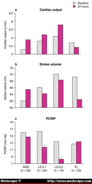 Efectele levosimendanului (LS), dobutaminei (DOB) sau placebo (PL) asupra (a) debitului cardiac, (b) volumul de accident vascular cerebral și (c) la LS ca o doză de încărcare de 10 minute (6 sau 12 μg / kg) urmată de perfuzie de 24 ore (0,1 sau 0,2 μg / kg / min) DOB la 6 μg / kg / min timp de 24 ore sau PL. Modificările haemodinamice au fost înregistrate la intervale regulate de la 30 de minute la 24 de ore după începerea perfuziei. *p <0,05 vs DOB.