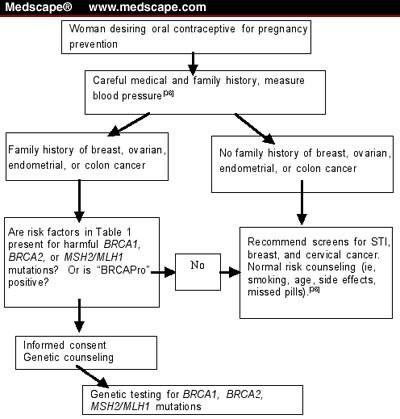 ovarian cancer medscape)