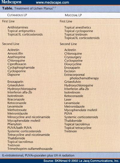 lopimune capsule