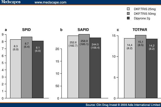 Dexketoprofen Trometamol - Uses, Side-effects, Reviews ...