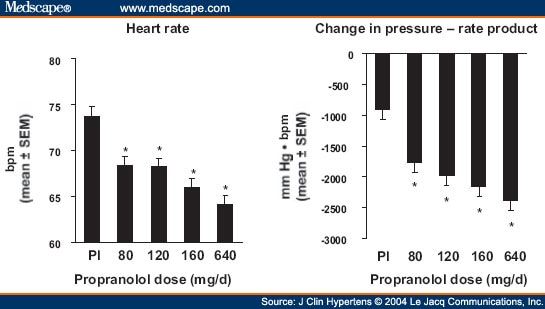 Chronotherapeutic Formulation of Propranolol in Patients