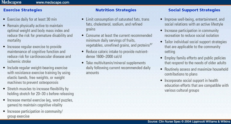 Table 2. Physical Activity, Nutrition, and Social Support Strategies for  Health Promotion in Older Adults