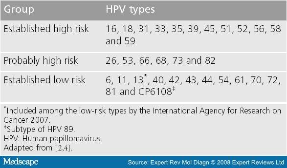 hpv high risk mrna)