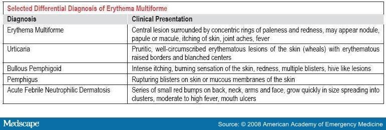 Lyme Borreliosis, Erythema Migrans and Annular Skin Lesions