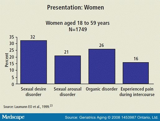 female sexual dysfunction statistics