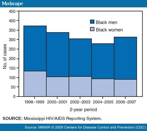 Hiv Infection Among Young Black Men Who Have Sex With Men -9634