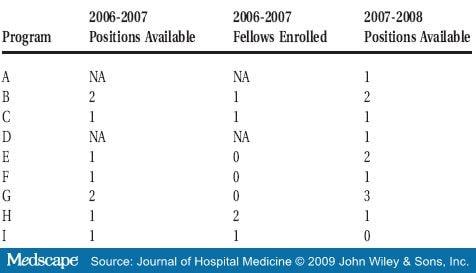 Pediatric Hospital Medicine Fellowships and Training Programs