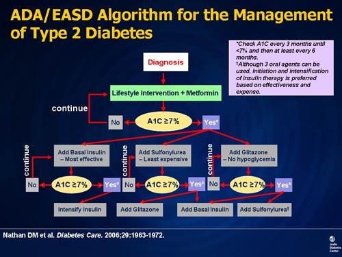 diabetes medication chart