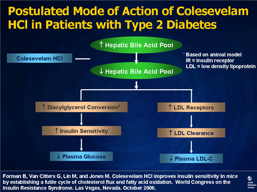 Type 2 Diabetes Targeting Pathophysiology With Clinical