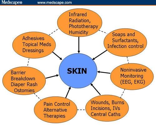 Neonatal Skin: Back to Nature?