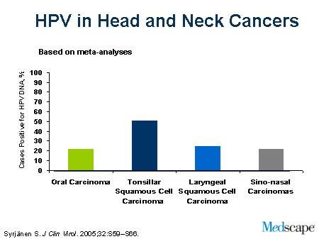 Human papillomavirus vaccine study