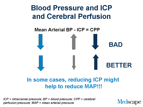 Management of Blood Pressure in Patients With Acute ICH on intracranial pressure, blood pressure, segmental arterial pressure, mean blood pressure, pulse pressure, pulmonary arterial pressure, korotkoff sounds, mean bp, mean pulse pressure chart, heart rate, arterial line pressure, human body temperature,