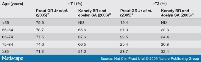 Table 1. The Percentage of Patients Diagnosed With ≤T1 or ≥T2 Bladder  Cancer on the Basis of Age 9853e6a5556d5