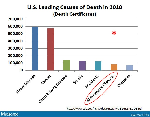 an analysis of cause and diagnosis in the leading chronic illness diabetes Diabetes causes more deaths a year than breast cancer and aids combined your gift today will help us get closer to curing diabetes and better treatments for those living with diabetes  skin complications stay alert for symptoms of skin infections and other skin disorders common in people with diabetes  such as an illness or infection.