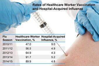 Benefit of Healthcare Worker Flu Shots Questioned