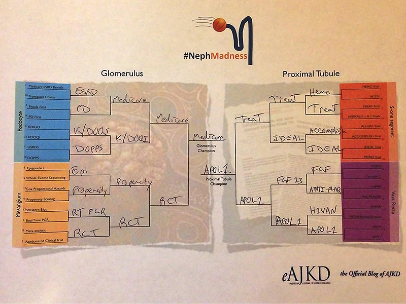 Nephrology Bracketology: Join the Madness!