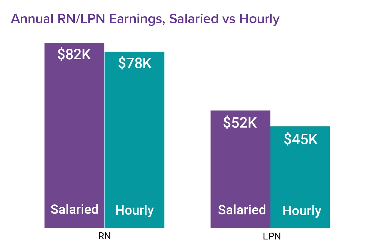 lvn vs rn Licensed practical nurses (lpns) and licensed vocational nurses (lvns) provide basic nursing care they work under the direction of registered nurses and doctors employment of licensed practical and licensed vocational nurses is projected to grow 12 percent from 2016 to 2026, faster than the.