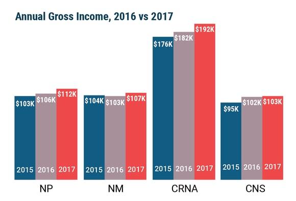 Medscape Aprn Compensation Report 2018