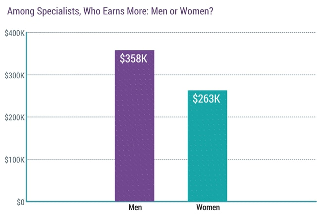 Report: Gender and Racial Disparities Still Prevalent in Physician Compensation