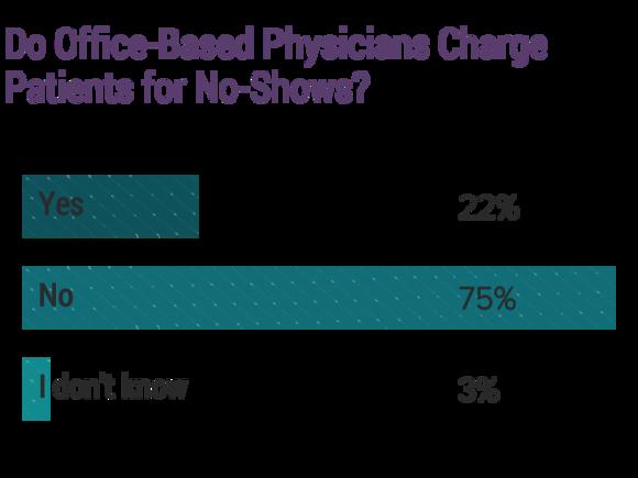 Medscape Physician Compensation Report